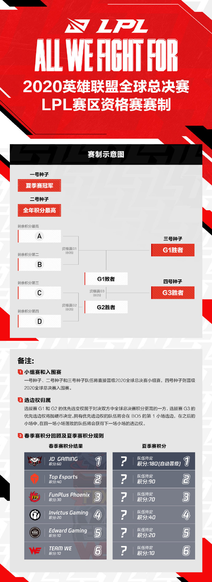 S10资格赛赛制公布:四支战队决出两个种子名额