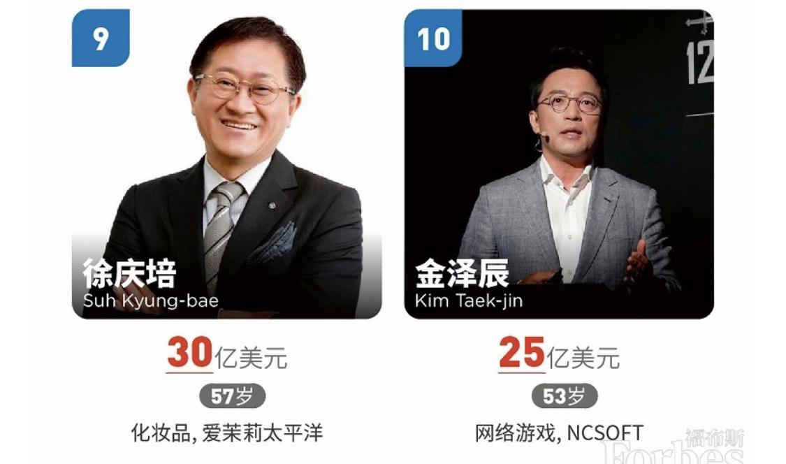 福布斯韩国富豪榜:前十大富豪中游戏领域占3席