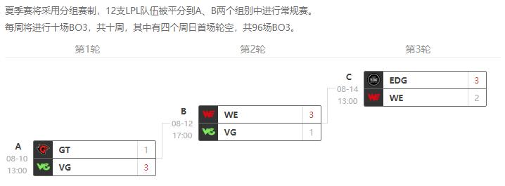 VG连续7个赛季没进季后赛 这是联盟目前时间第二长的纪录