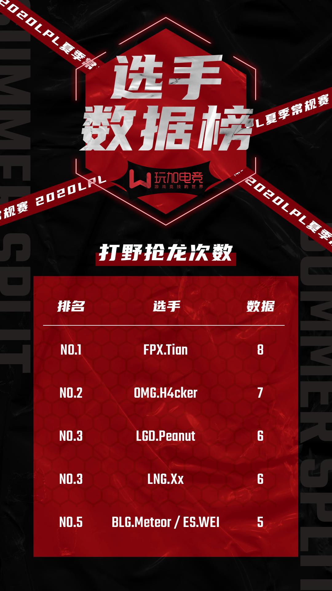 LPL夏季赛打野抢龙排名:FPX.Tian以8次抢龙登顶