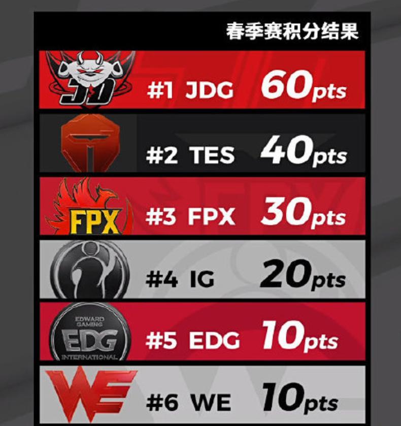iG与FPX今年必定会有一支无缘世界赛