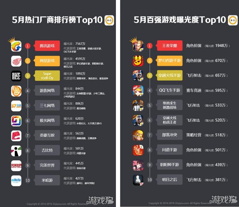 App Annie五月榜单:腾讯解压暗码多款游戏霸榜,王者色泽蝉联收入榜国首