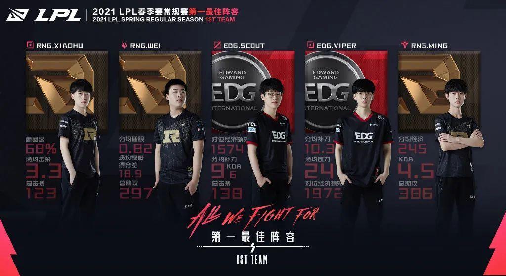[转载] EDG教练茂凯:季后赛每个对手都很强,强队的差距很小