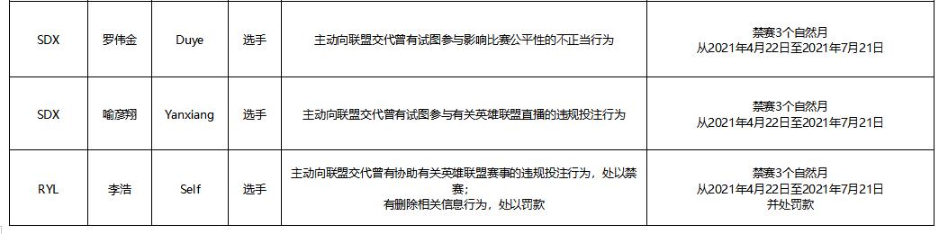 LDL假赌赛的调查结果和处罚决定:大批选手被禁赛