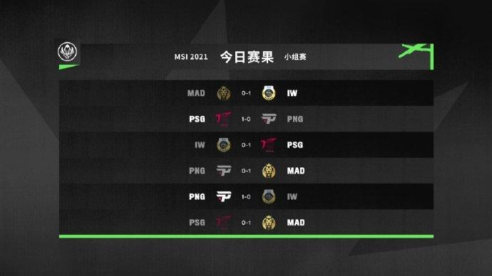 MSI B组出线日赛果及今日赛程预告:DK力争全胜出线