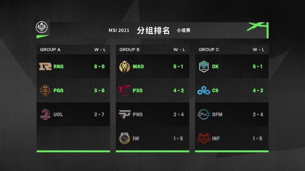 MSI C组出线日赛果及对抗赛赛程预告:RNG 5月14日首战DK