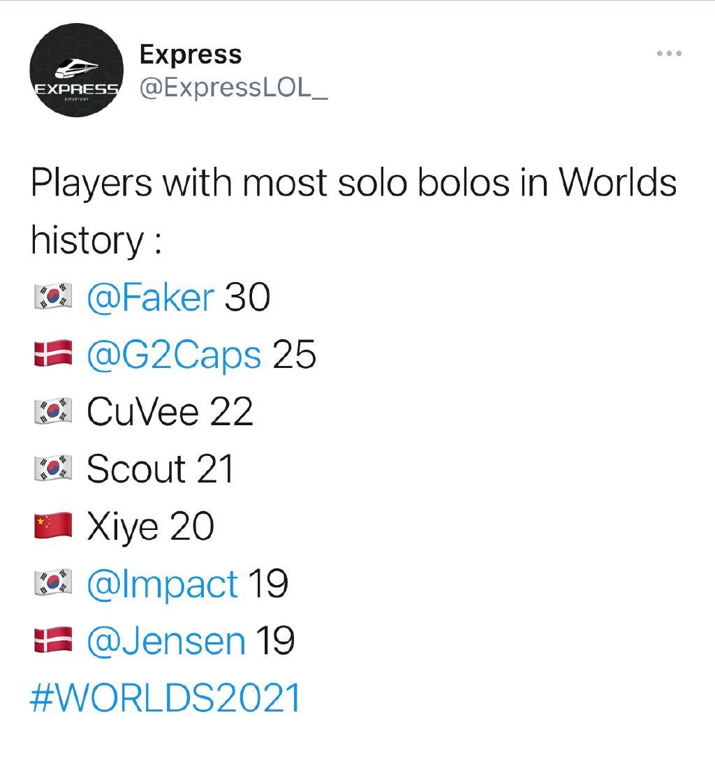 世界赛单杀排行榜:Faker第一,Scout第四