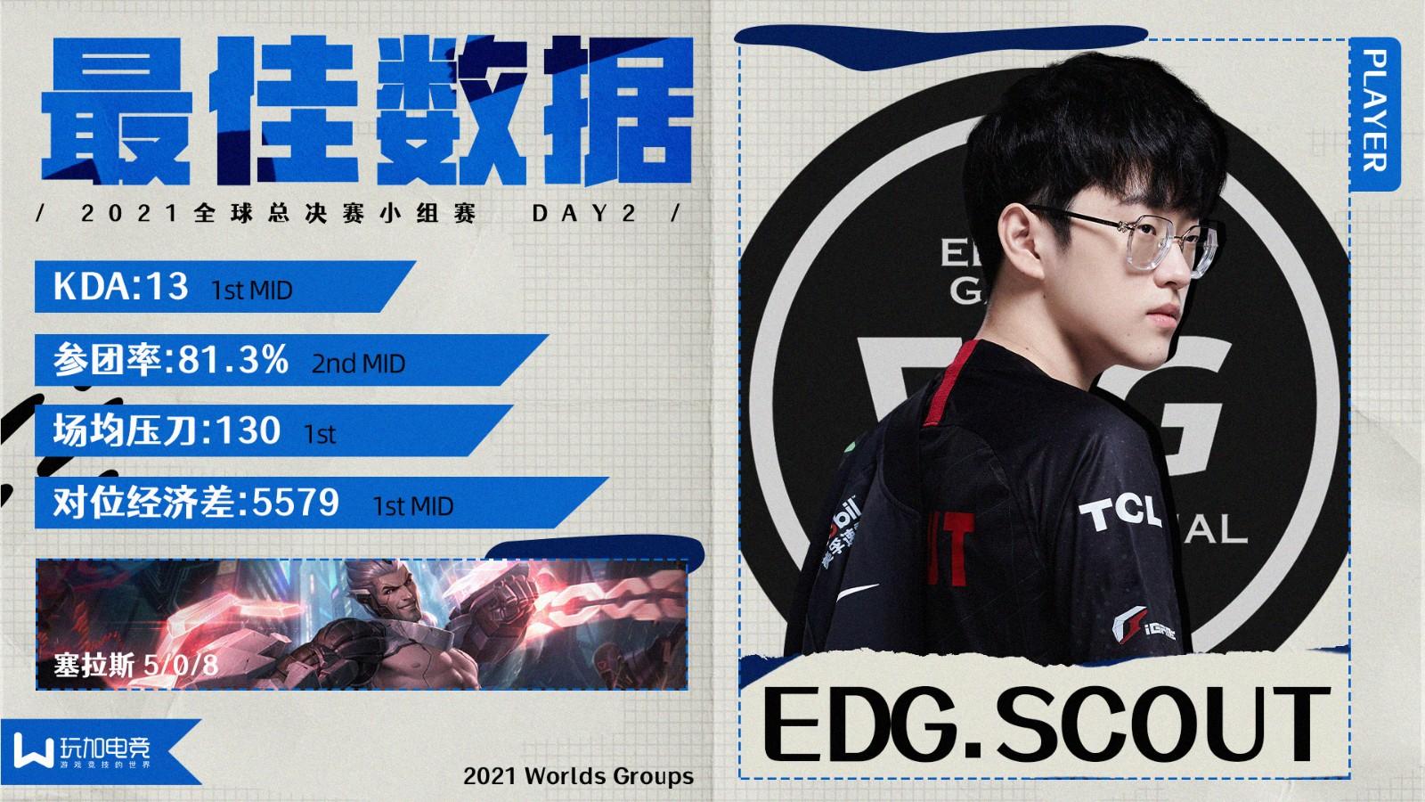 [玩加出品] S11小组赛D2最佳数据选手:EDG.Scout